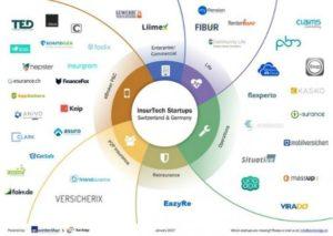 Die Insurtech-Startups in der Übersicht: TechBridge & AXA Winterthur