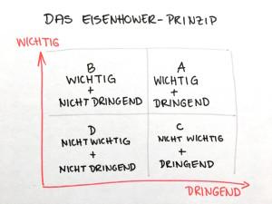 Das Eisenhower Prinzip