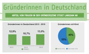 Studienergebnisse zu Gründerinnen in Deutschland