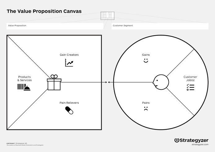 The Value Proposition Canvas