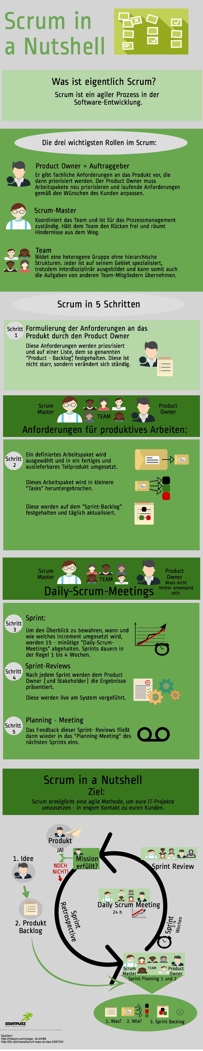 Scrum_Infografik