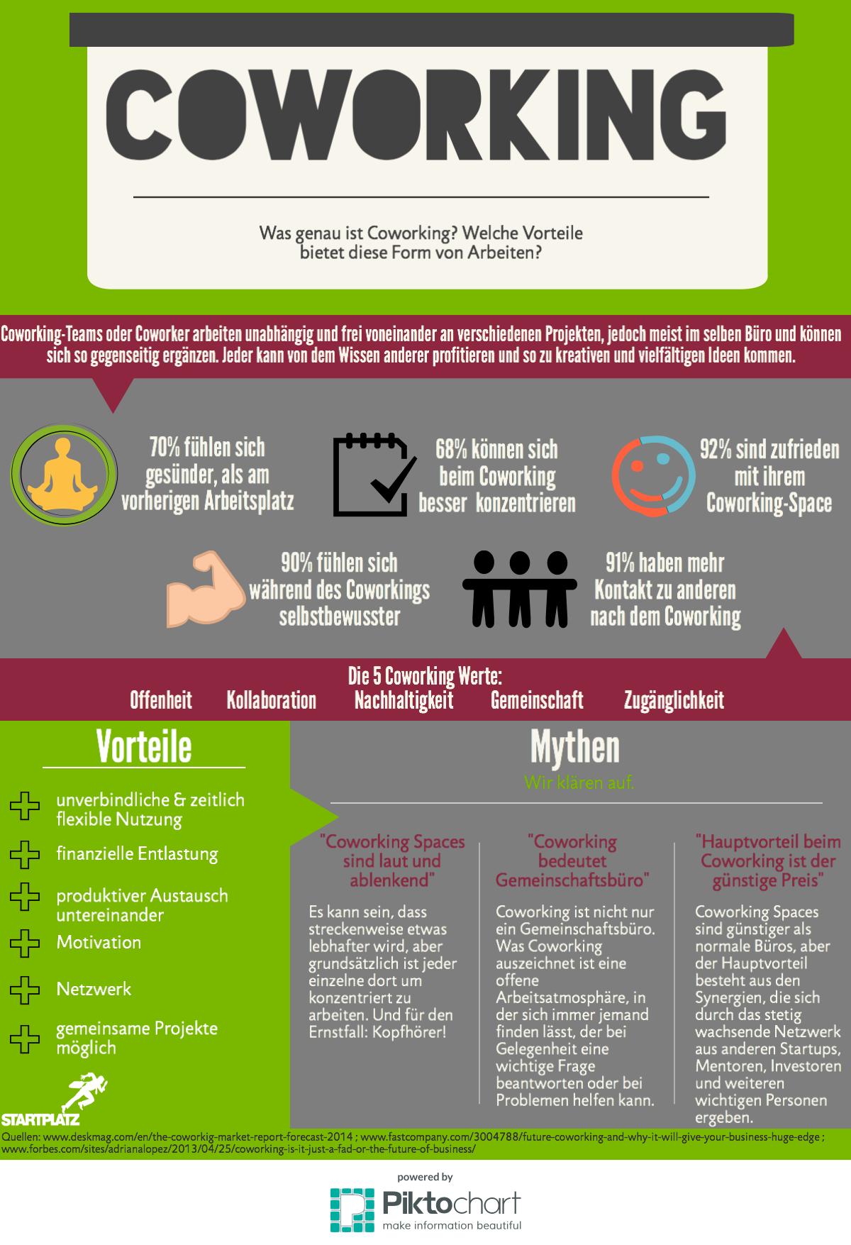 Infografik Coworking