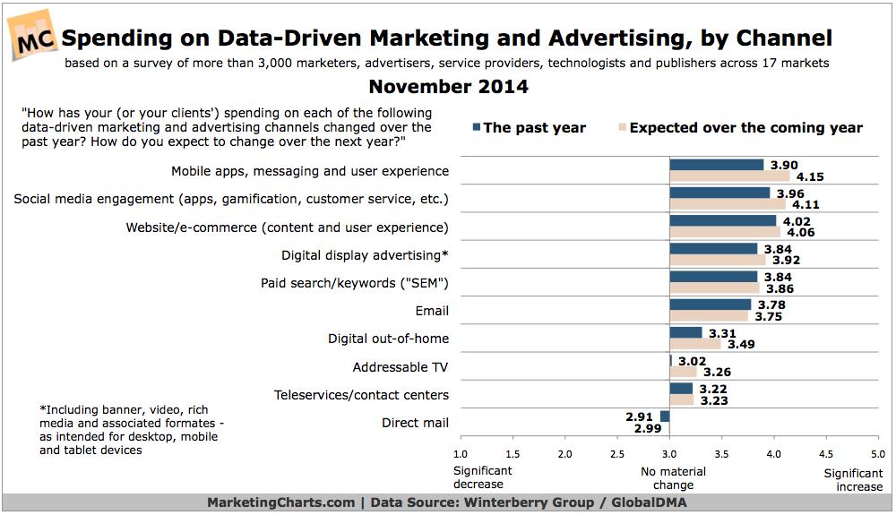 WinterberryGroupGlobalDMA-Data-Driven-Spending-by-Channel-Nov2014
