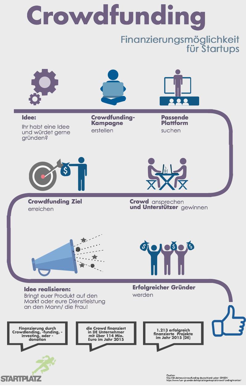Crowdfunding_Infografik