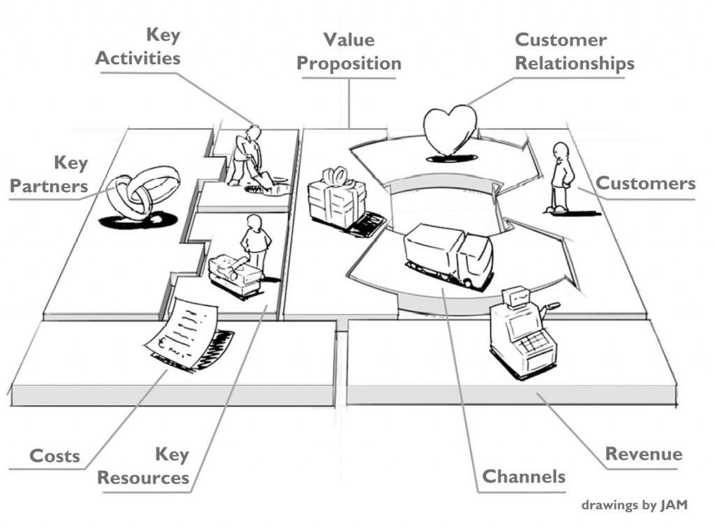 Business Model Canvas Vs Businessplan together with Business life cycle stages besides Living Kidney Donation moreover Fire And Explosion Prevention For Oriented Strand Board OSB Industry also Mis 552 Group 4 Blog Report Assignment 2 September 21 2011. on insurance process diagram