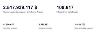 Kickstarter Statistiken_2016