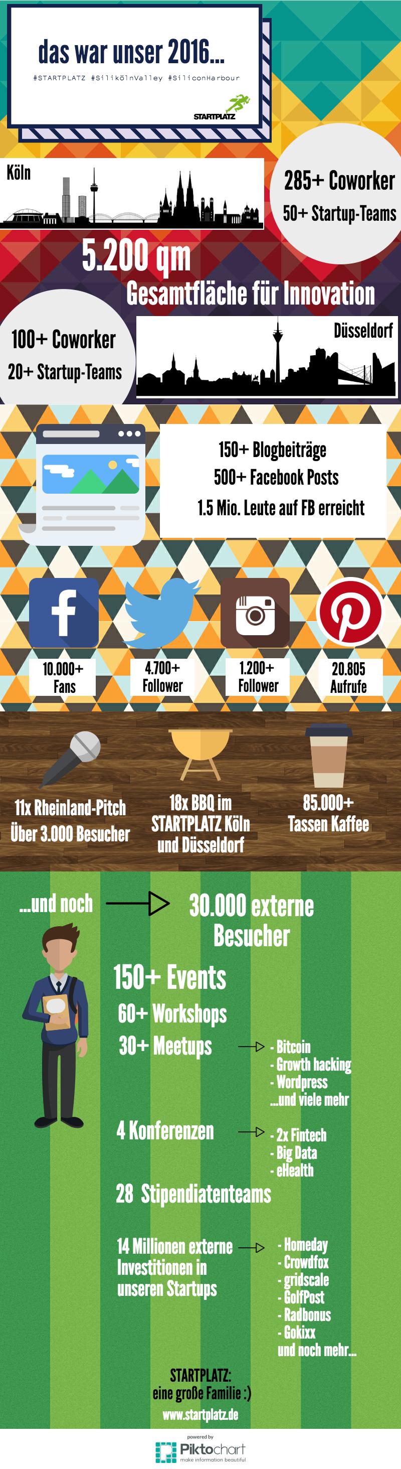 STARTPLATZ Infografik