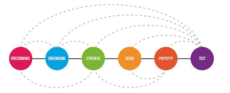Design Thinking Prozess Protostart