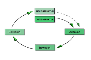 Der Change Management Prozess als Grafik unterteilt in drei Phasen