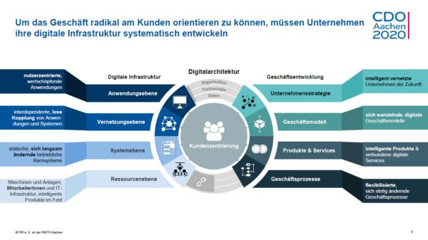 CDO Aachen Infografik