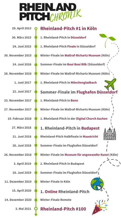 Rheinland-Pitch-Chronik-around-the-world