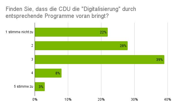 Umfragewerte Frage an das Publikum über die Digitalisierung