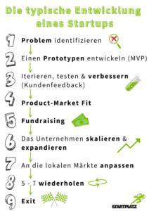 Typische-Entwicklung-Startup