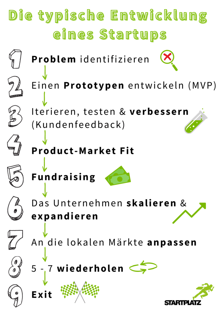 was-ist-ein-Startup-typische-Entwicklung-Startup