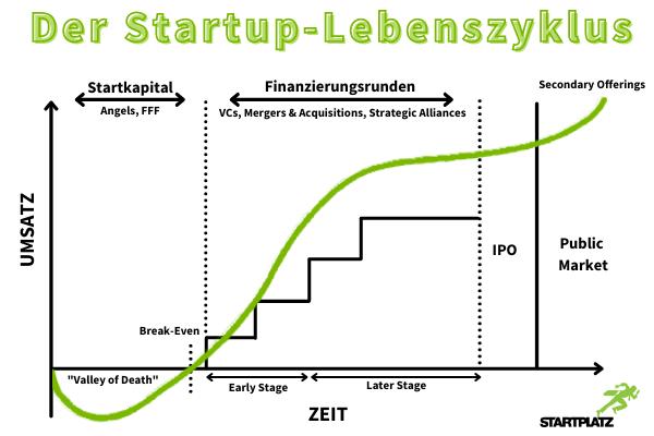 Lebenszyklus-Startup-Lifecycle